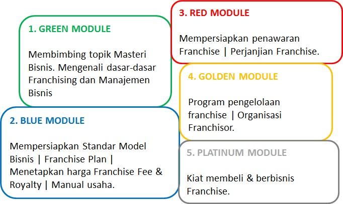 Franchise Module