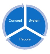 Consept, System, People